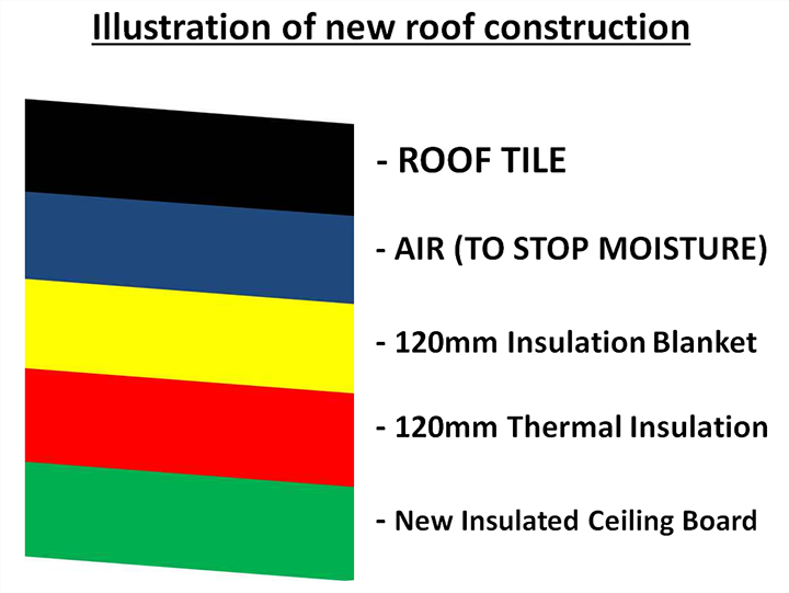 RoofConstruction